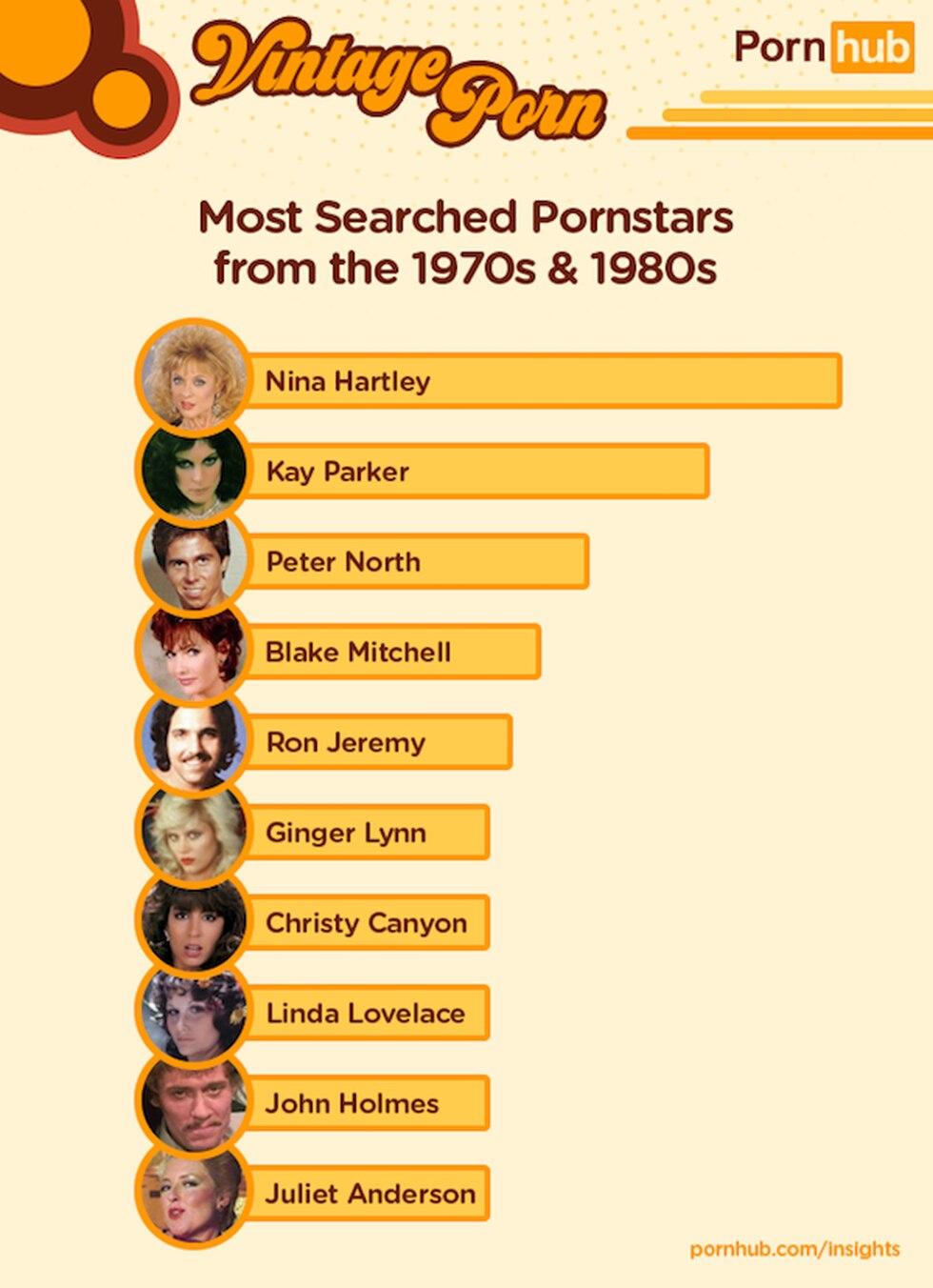 Lista de actores vintage más buscados en PornHub (PornHub)