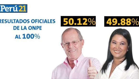 Resultados ONPE al 100% Elecciones 2016: Pedro Pablo Kuczynski es presidente con 50,12% de los votos. (Perú21)