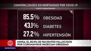 El 85.5% de fallecidos por COVID-19 padecían obesidad