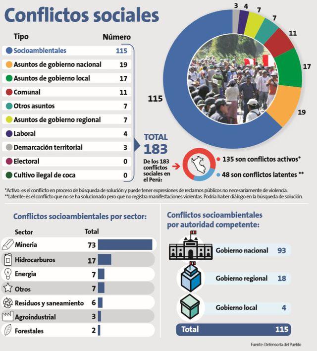 Perú: En el Perú existen 73 conflictos mineros, según la ...