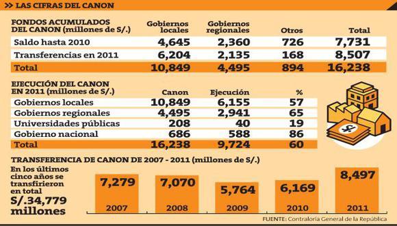 Fuente: Contraloría General de la República.