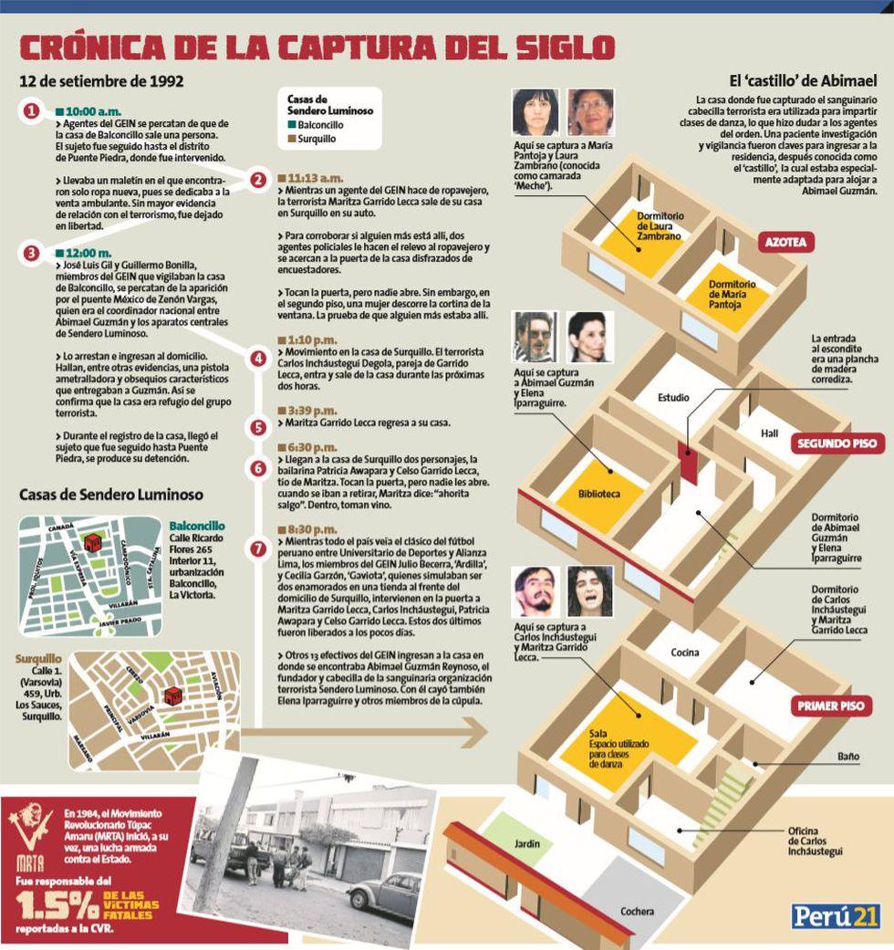 Crónica de la captura del siglo (Perú21)
