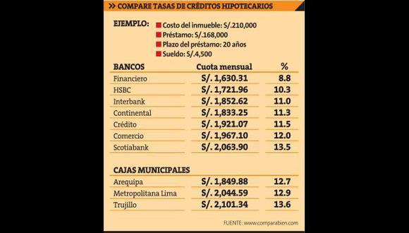Fuente: www.comparabien.com