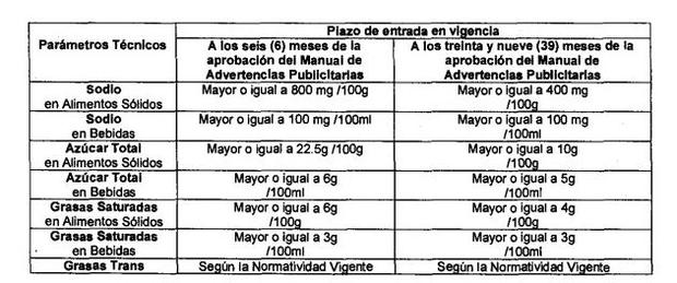 Estos son los nuevos límites máximos para evitar que un producto lleve el etiquetado con octógonos. (Fuente: Minsa)