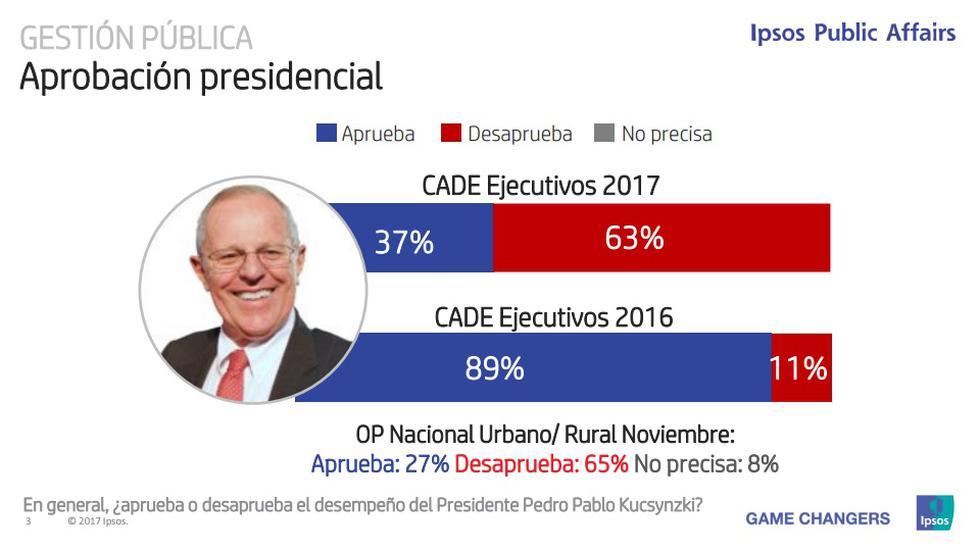 El 63% de los empresarios asistentes al CADE 2017 desaprueba el desempeño del presidente Pedro Pablo Kucsynzki. Cifra que muestra un considerable descenso frete a la encuesta de 2016, cuando solo el 11% lo desaprobaba.  (IPAE)