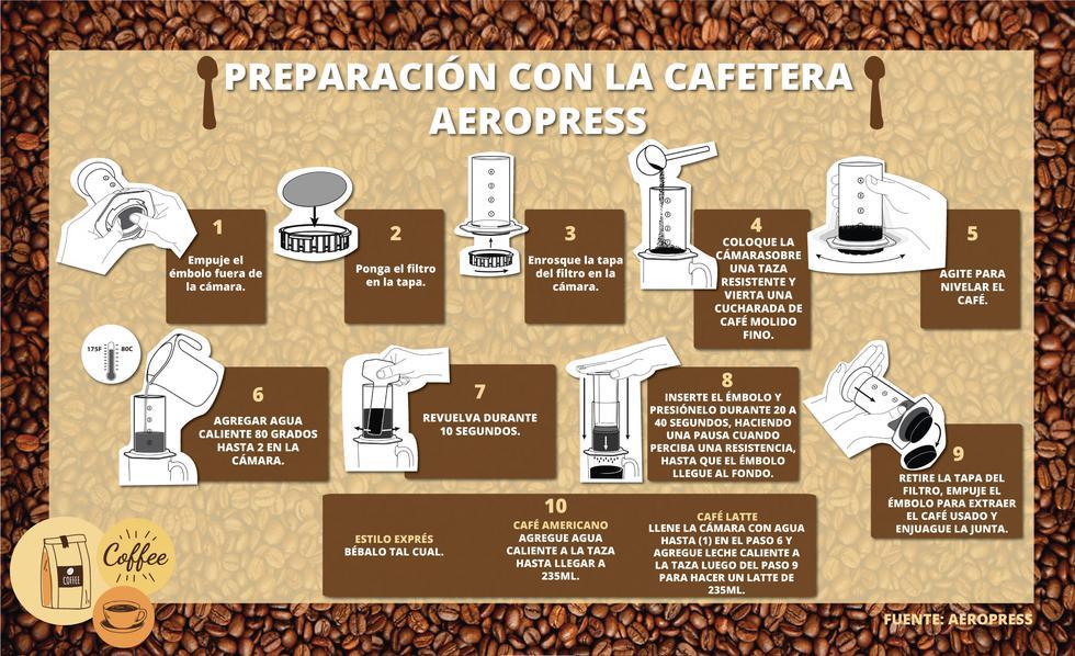 ¿Sabes cómo utilizar el Aeropress para preparar café a tu gusto? (Fuente: Aeropress)