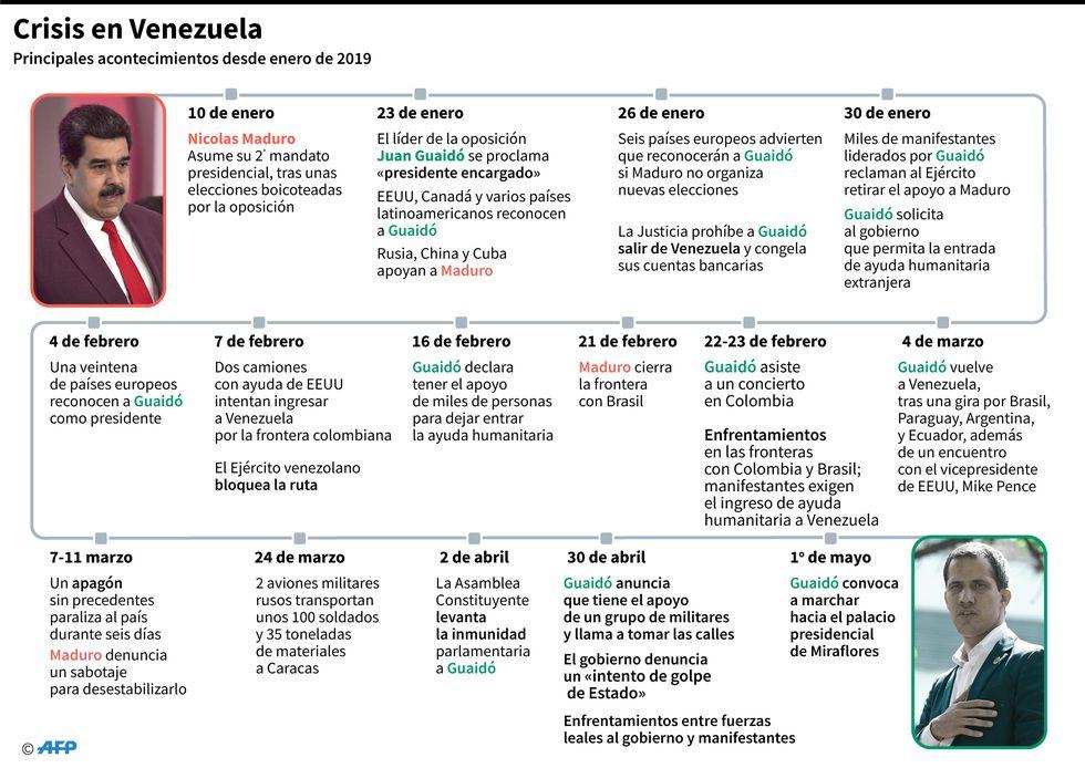 Infografía: Crisis en Venezuela (AFP).