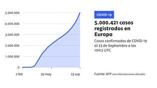 Europa supera los 5 millones de casos confirmados de coronavirus