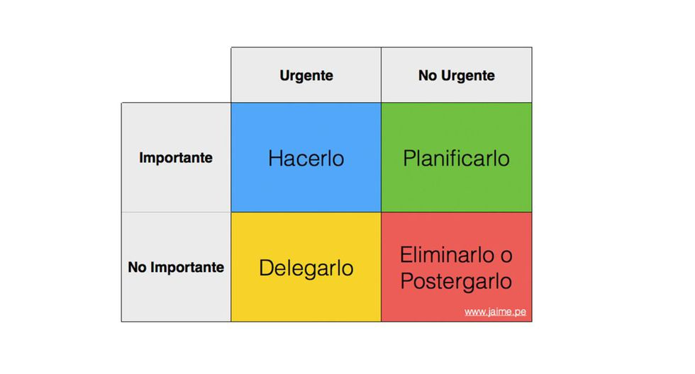 Foto 2 | Elaborar cuadro de responsabilidad. Un diagrama como este ayudará a identificar cuáles son las tareas a priorizar.