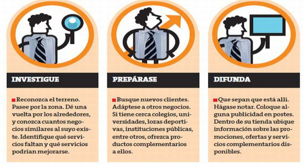 Se necesita ser creativo en un negocio. (Perú21)