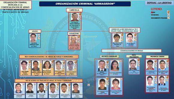 """Según el organigrama, la organización criminal """"Armagedón"""" está conformada por 25 integrantes. (Foto: PNP)"""