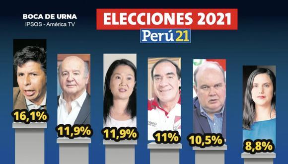 Flash electoral. (Perú21)