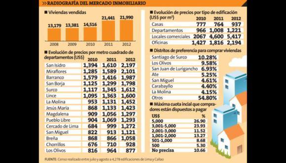 Fuente: Censo realizado entre julio y agosto a 4,278 edificaciones de Lima Y Callao.