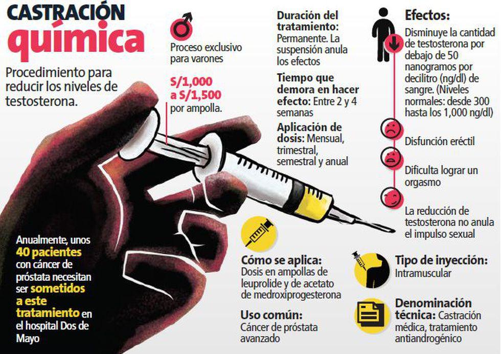 Fuente: Daniel Medina, urólogo del hospital Dos de Mayo (Perú21)