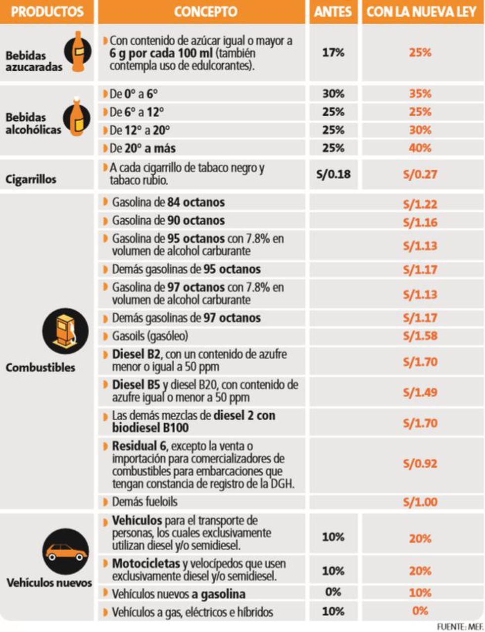 ¡Atentos! MEF subió impuesto a las gaseosas, licores, cigarros, combustibles y vehículos. (Perú21)