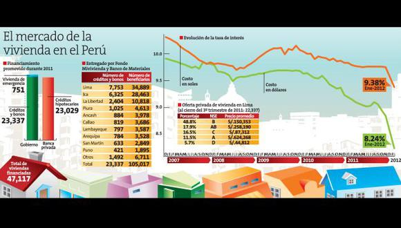 Fuente: Ministerio de Vivienda, Consultora inmobiliaria Tinsa,SBS