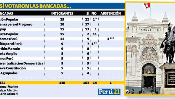 Infografía Perú21
