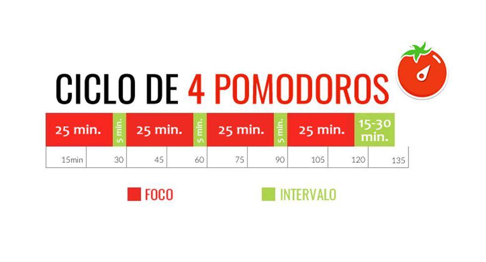Foto 5 | Técnica de Pomodoro. Esta estrategia permite distribuir el tiempo para evitar la saturación de cada uno. La idea es sacarle el máximo provecho a tu cerebro. (Cuadro: Emprende UP)