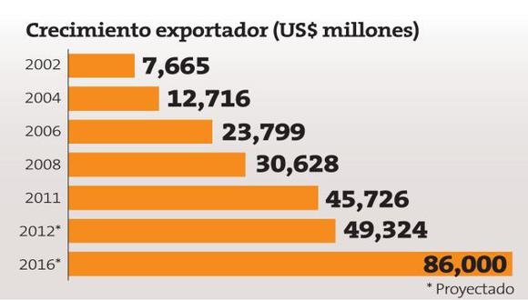Fuente; Ministerio de Comercio Exterior.
