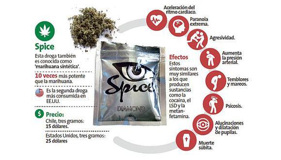 'Spice', la nueva droga que es 10 veces más potente que la marihuana.