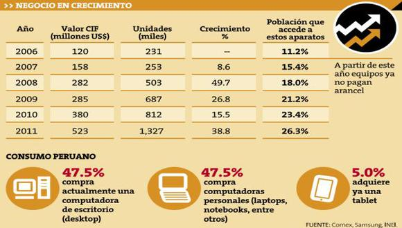 Se estima que en 2012 se venderán 750 mil laptops, 750 mil desktops y 200 mil tablets. (Perú21)