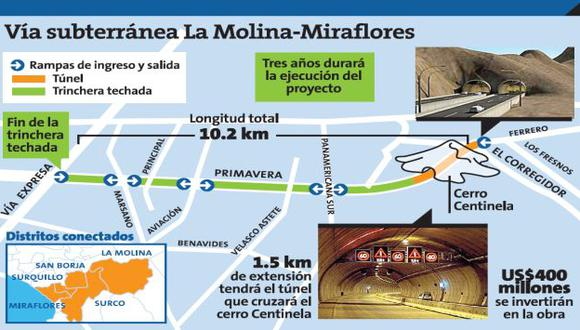 Proyecto unirá los distritos de La Molina, Surco, San Borja, Surquillo y Miraflores. (USI)