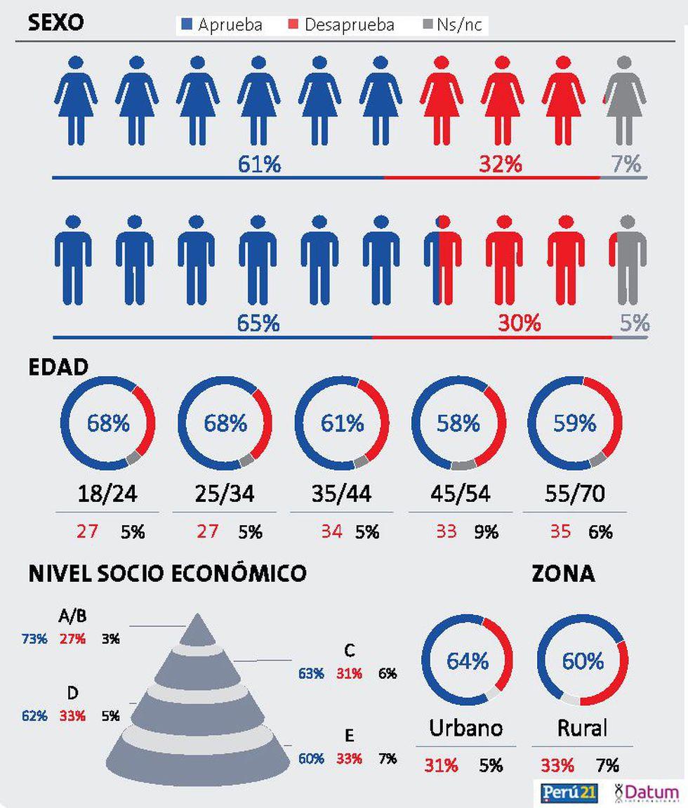 Aprobación de Martín Vizcarra por sexo, edad y nivel socio económico. (GEC)