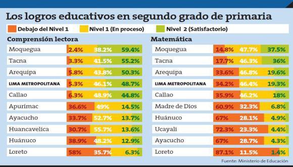 Fuente: Ministerio de Educación.